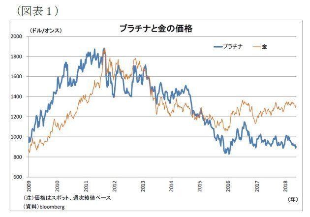 """プラチナと金の価格逆転が長期化~""""当たり前""""に潜む危険性:基礎研レター"""