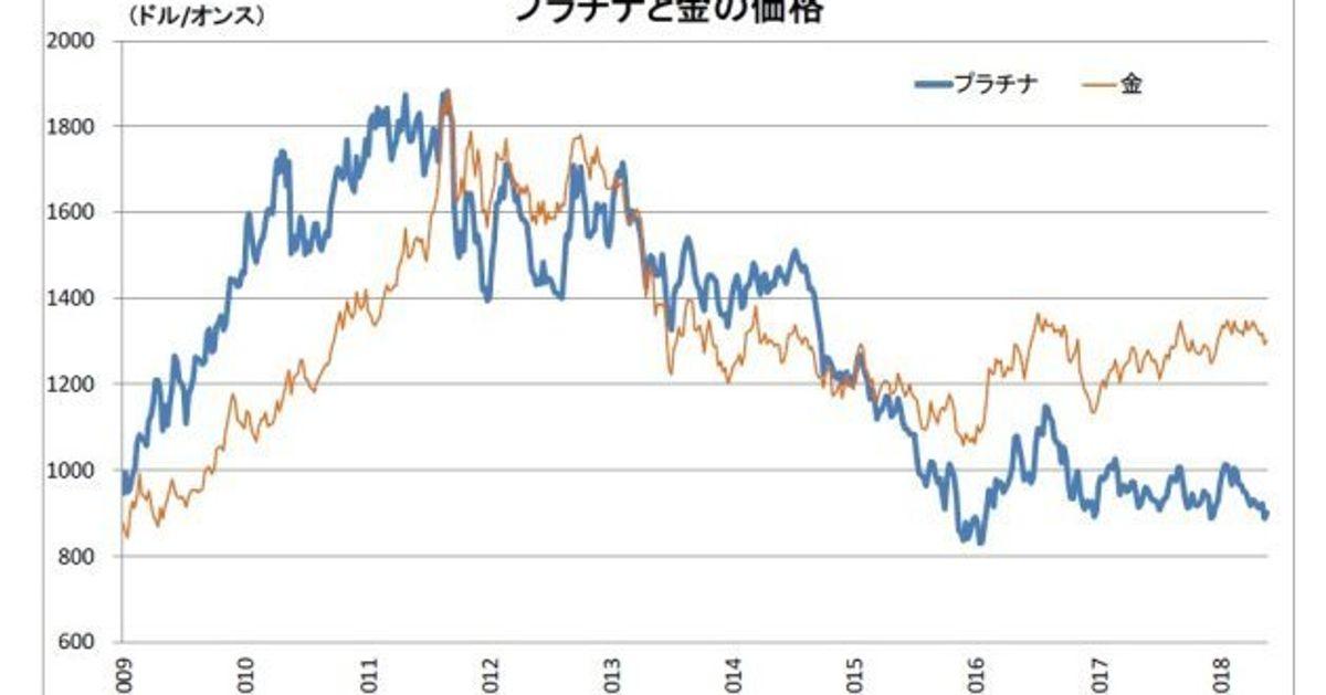 金 価値 推移
