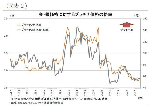 価格 金 の 相場 田中貴金属工業株式会社|日次金価格推移