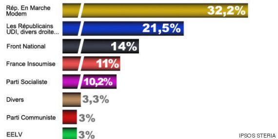 【フランス総選挙】マクロン新党の圧勝で、左派は空中分解。「国民戦線」は国民の支持を失う