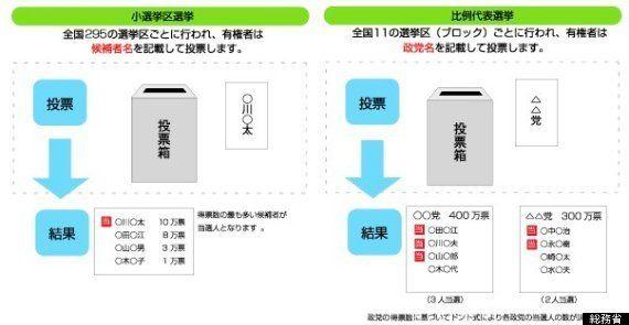 衆院選、「山本太郎」と書いても有効票になる?そのカラクリとは【解散総選挙】