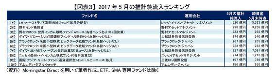 逆張りされる国内株式ファンド~2017年5月の投信動向:研究員の眼
