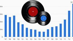 レコードが絶滅の危機から復活。売上が8年間で6倍以上に