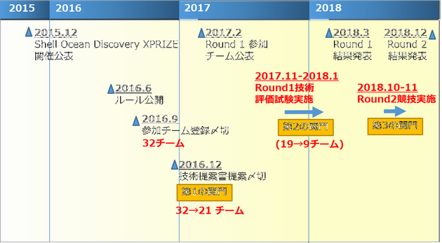 深海4000mの謎に迫る。若手研究者が結集した「KUROSHIO」の挑戦 国際コンペの決勝に進出「日本の技術示したい」