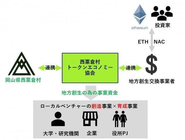 岡山県の過疎村が全国初の独自仮想通貨を発行へ。何のために?