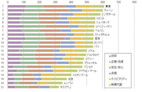 東京オリンピック・パラリンピックまであと5年。東京をどんなまちにするのか?