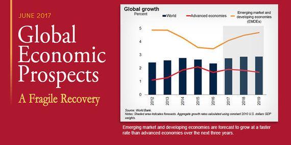 「世界経済見通し」報告書発表:世界経済の成長率は明るい見通しに支えられ2.7%と堅調