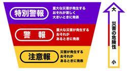 大阪震度6弱の影響で、警報基準引き下げ