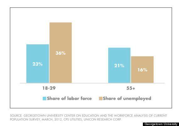 「貧しくなる若者たち」がわかる7つのグラフ