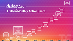 Instagram、新動画アプリ「IGTV」で広告媒体としての魅力増大か