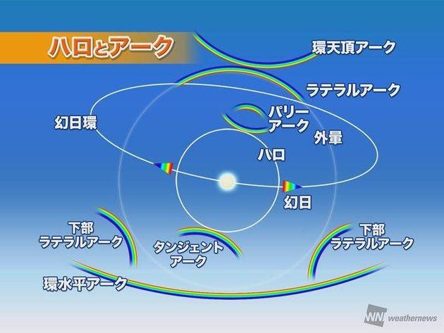 太陽の周りに虹色の輪が出現。名古屋や福岡など広範囲で