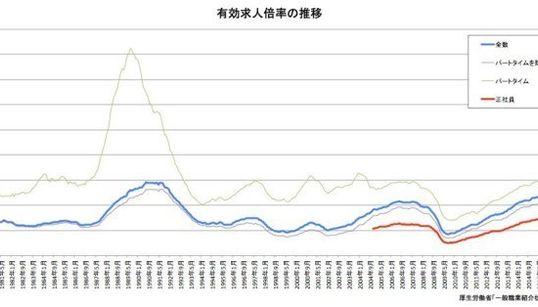 有効求人倍率がバブル期超え 正社員だけみると...(グラフ)