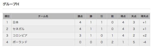 日本代表は決勝トーナメントにいける?