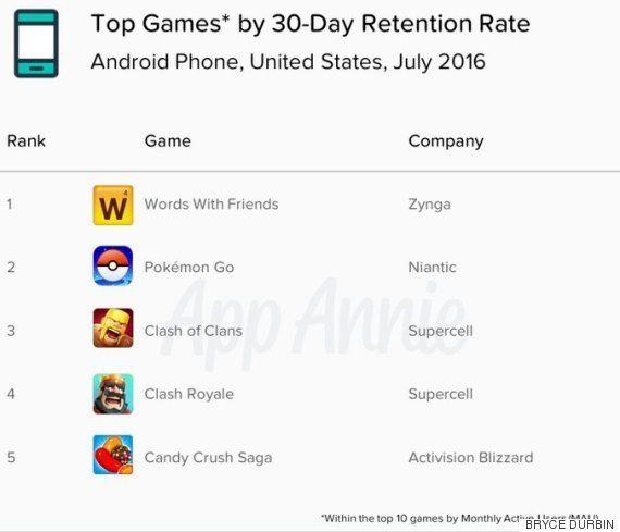 ポケモンGO、ゲーム史上最速で売上5億ドルを達成