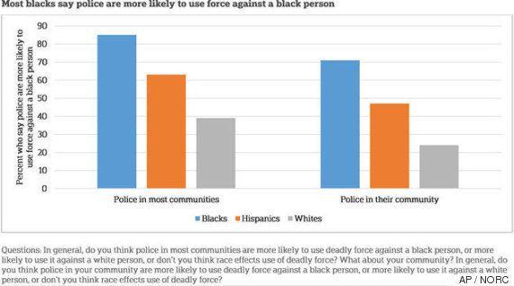 黒人はコリン・キャパニックを支持している。白人は?