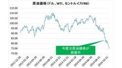 原油価格75ドル割れを巡る迷信 「世界の景気が悪いから」ではない