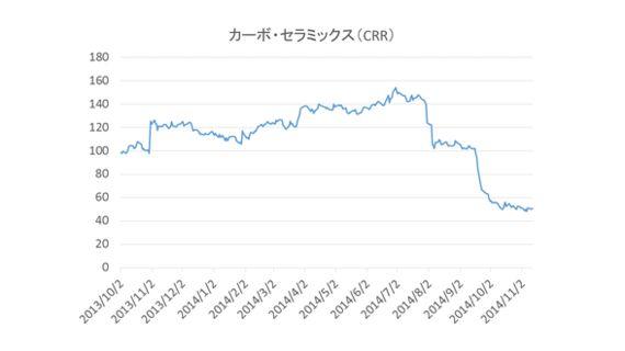 原油価格75ドル割れを巡る迷信 シェールが成功し過ぎているからこそ、価格崩壊が起きている