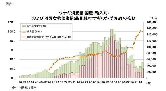日本の食文化「ウナギ」~いつかうなぎのぼりの供給量に:研究員の眼