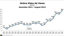 オンラインビデオ広告の閲覧数、米国で今年に入って爆発的に急伸