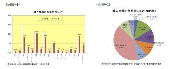 図表でみる中国経済(輸入編)~世界の消費地として注目される中国はどこから何を輸入しているのか?:基礎研レター