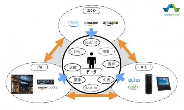 LookとShow。新製品から見えるAmazonの3つの戦略。