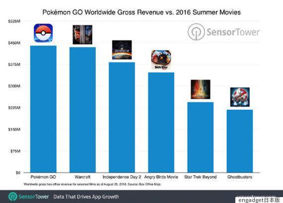 ポケモンGO配信後2カ月の収益は約455億円に。「ゴーストバスターズ」など夏の大作映画を上回る