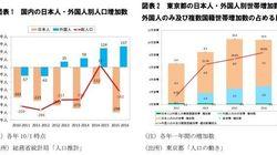 少子化の中で存在感を増し始めた外国人居住者の住宅需要~東京都では増加世帯数の3割を占める:研究員の眼