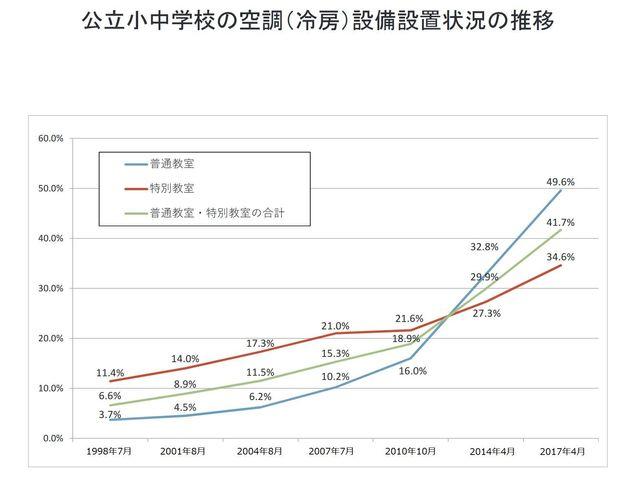 公立小中学校における冷房設備の設置率の推移