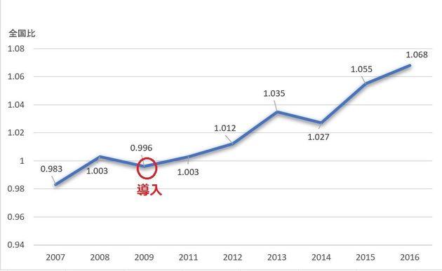大阪府茨木市の中学校の成績を全国と比べたもの。成績は徐々に上がってきている