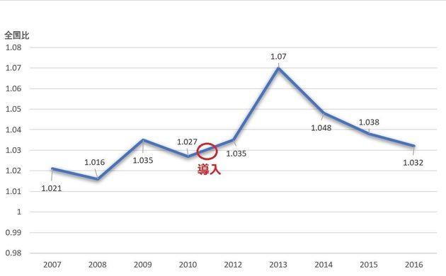 大阪府茨木市の小学校の成績を全国と比べたもの。導入後2年間は成績が上がっているが、その後は下がってきている