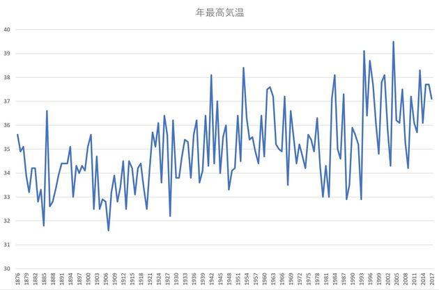 年ごとの最高気温の推移(東京)