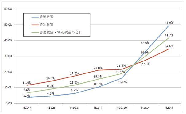 図1:公立小中学校におけるエアコン設置率の推移 ※文部科学省「公立学校施設の空調(冷房)設備設置状況調査」に示された2017年度の結果より図を転載。