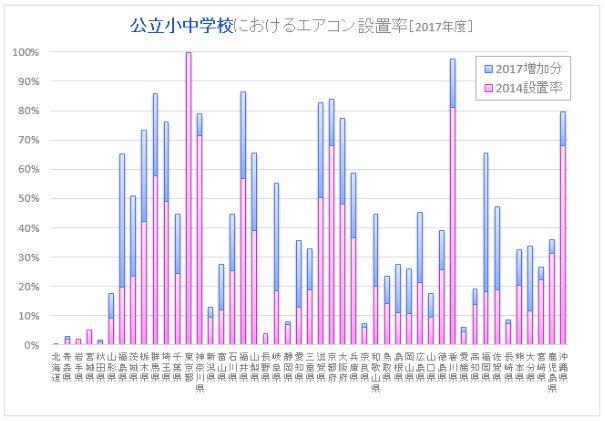 図2:公立小中学校のエアコン設置率[2017年度] ※文部科学省「公立学校施設の空調(冷房)設備設置状況調査」における2014年度と2017年度の結果をもとに筆者が算出・作図。