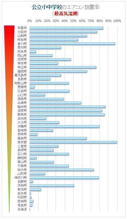 図4:公立小中学校のエアコン設置率(最高気温順) ※文部科学省「公立学校施設の空調(冷房)設備設置状況調査」と総務省統計局『統計でみる都道府県のすがた』をもとに筆者が算出・作図。