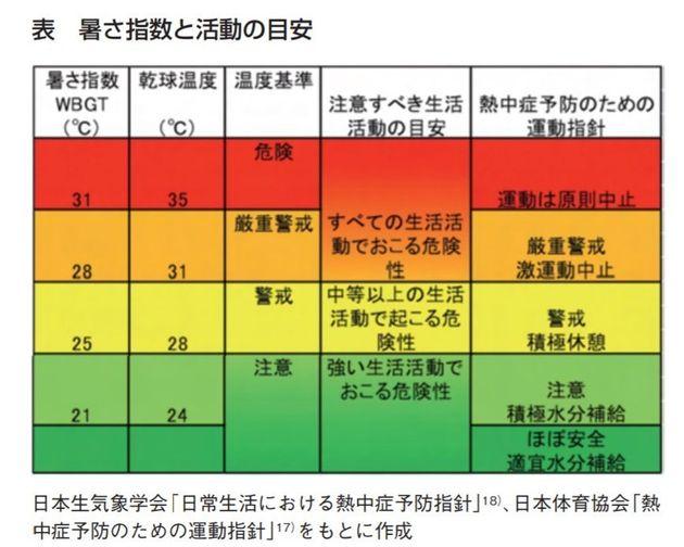 熱中症予防「高温ならば行事の中止や延期、開催時期の見直しを」と救急医