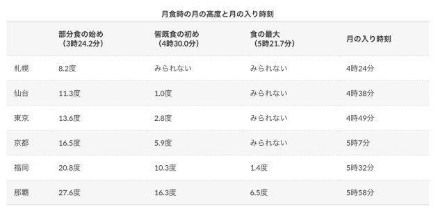 「ブラッドムーン」が7月28日未明、日本でも見られる。時刻と場所は?