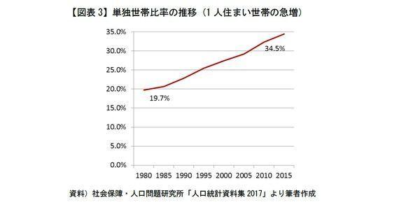 2015年最新国勢調査結果・都道府県別生涯未婚率データが示す「2つのリスク」-お年寄り大国世界ランキング1位・少子化社会データ再考:研究員の眼