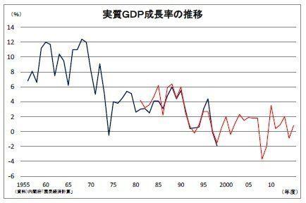 高まる統計への批判:エコノミストの眼