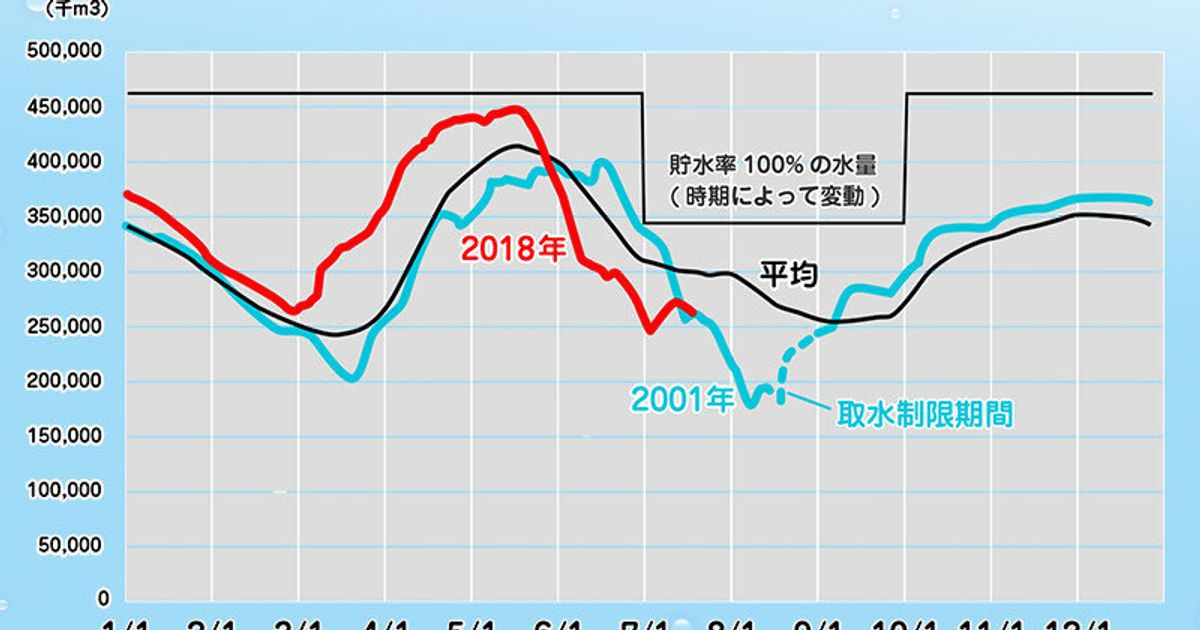 ダム 率 地方 関東 貯水 貯水量情報