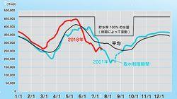 関東のダム貯水率はすでに少なめ。8月に取水制限の可能性も...