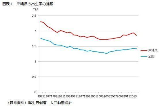 都道府県別出生率と「女性活躍」-データ分析が示す都道府県別出生率と働く女性の関係性:研究員の眼