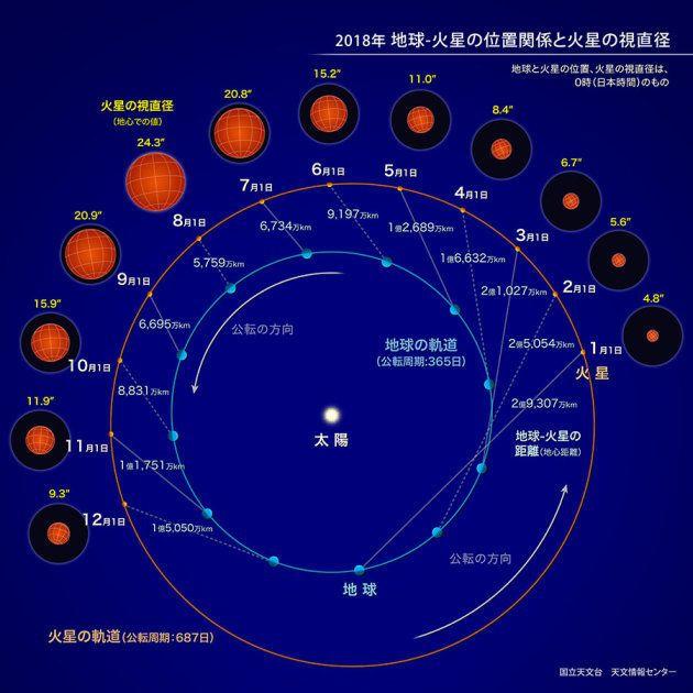 火星大接近のピークと見ごろは?