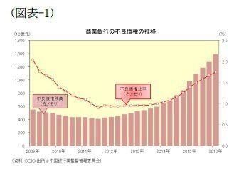 図表でみる中国経済(不良債権編):基礎研レター
