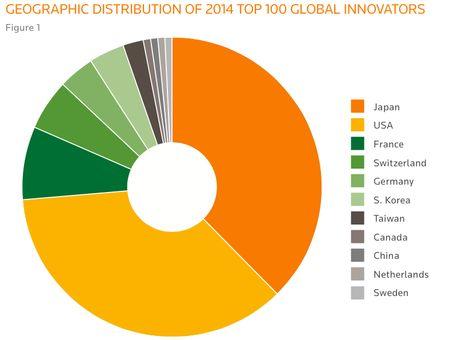 「世界革新企業トップ100」で日本が示した知財力