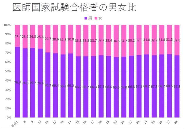 医師国家試験の男女比率の推移=「女性医師を「増やさない」というガラスの天井 ~医師・医学生の女性比率に関する分析」より抜粋