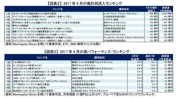 ハイリスク・ハイリターンな新興国株式~2017年4月の投信動向:研究員の眼