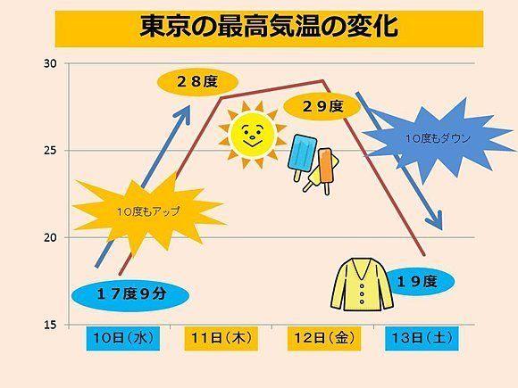 関東、11日と12日は30度近くまで気温上昇 でも13日は...気温のアップダウンに注意