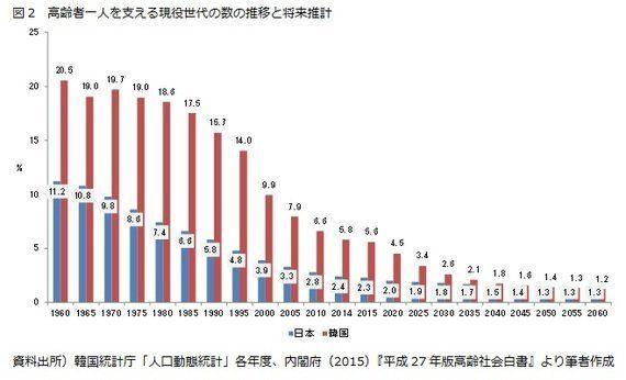 日韓比較(3):高齢化率―2060年における日韓の高齢化率は両国共に39.9%:研究員の眼