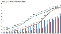 日韓比較(3):高齢化率―2060年における日韓の高齢化率は両国共に39.9%