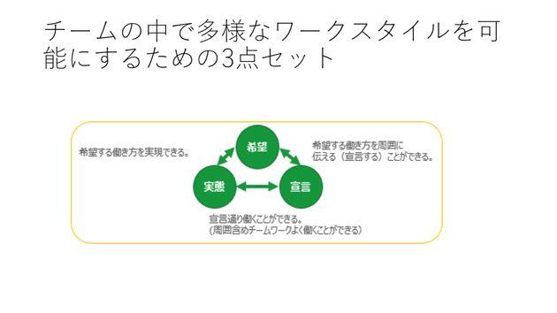 チームの中で多様なワークスタイルを実現するための3点セット。「希望」「宣言」「実態」が一致していることが大切